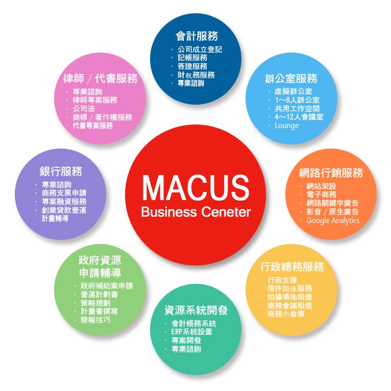 Macus商務中心服務