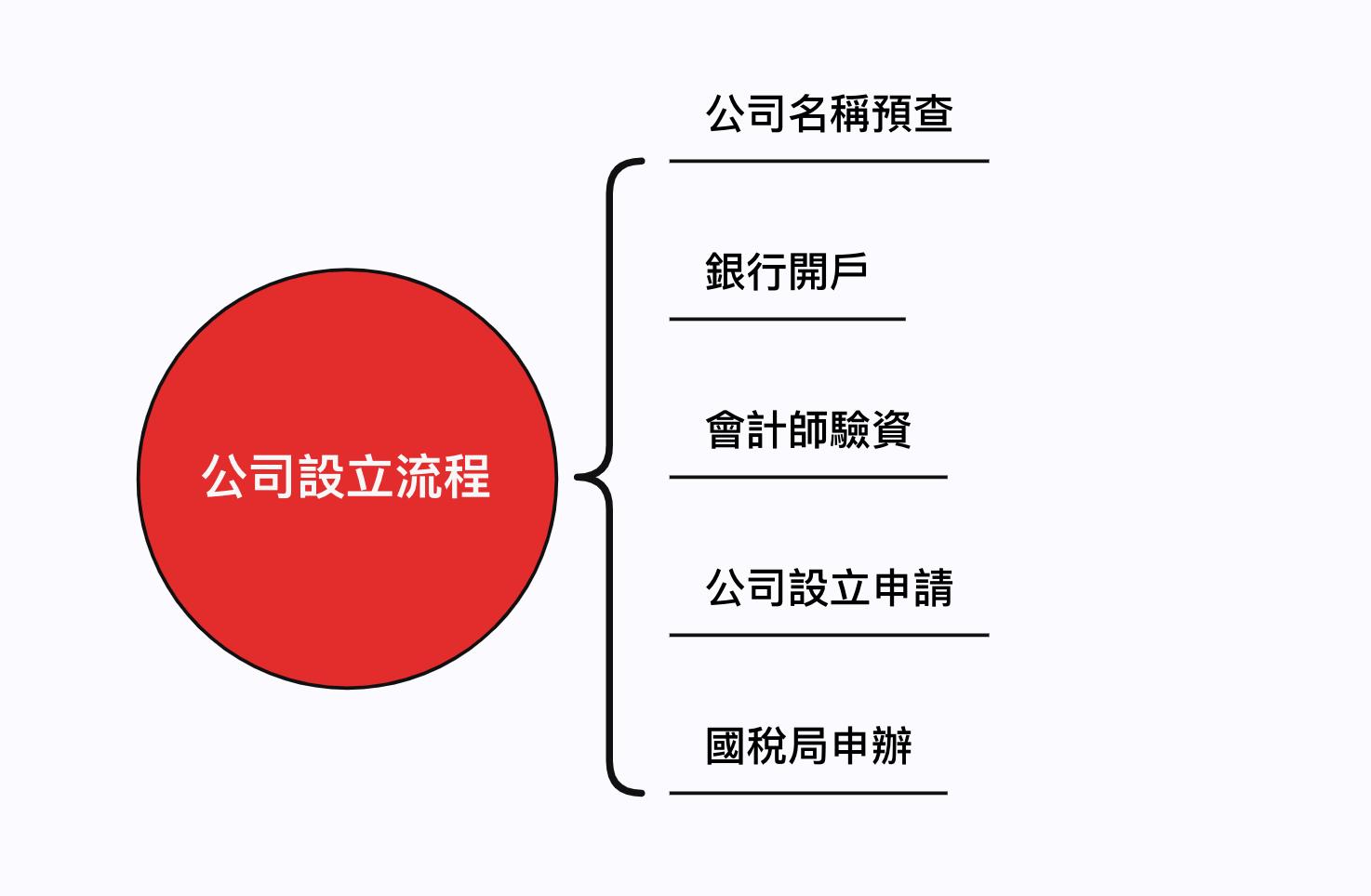 公司設立流程圖
